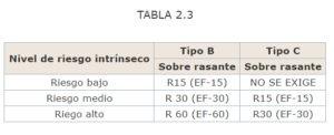 TABLA-2-3