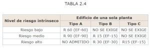 TABLA-2-4