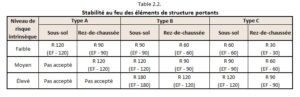 table 2.2.