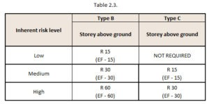 table-2.3