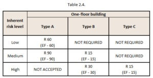 table-2.4