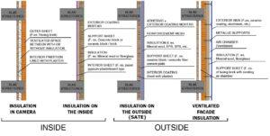 isolation facades