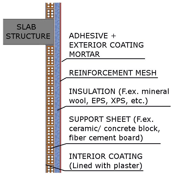 Thermal Isolation Of Facades Part Ii Mercor Tecresa
