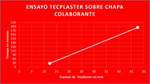 Gráfico espesor Tecplaster