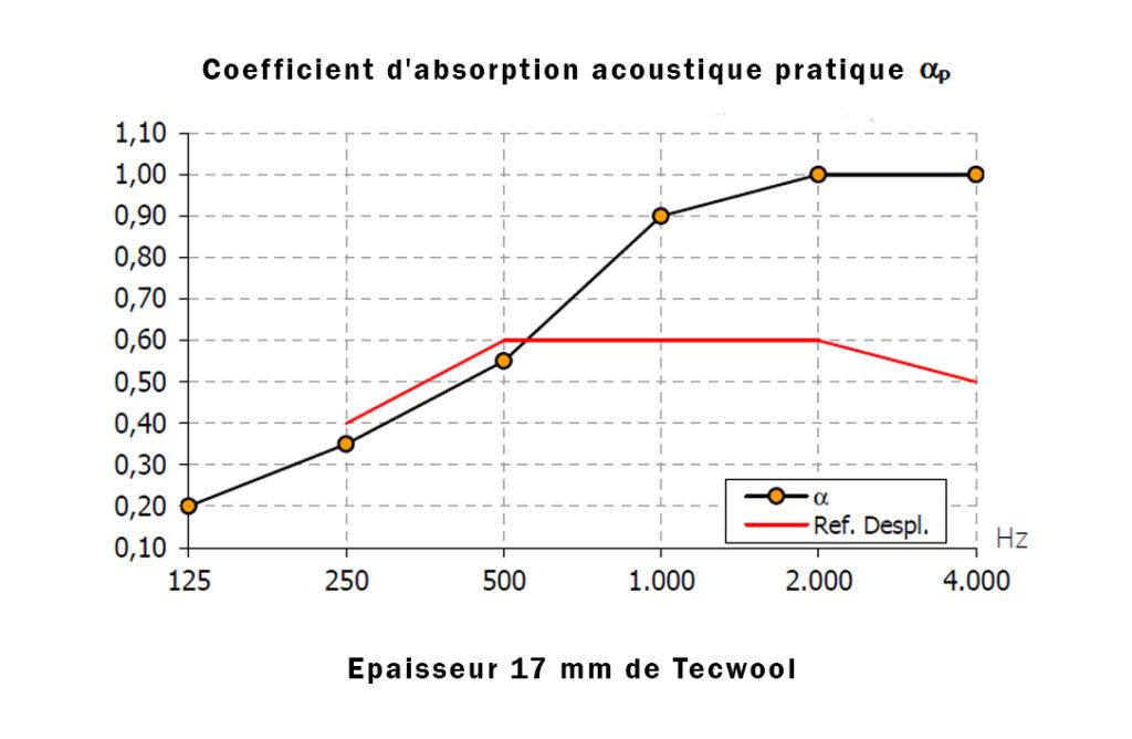 Absortion acustique 17 Tecwool