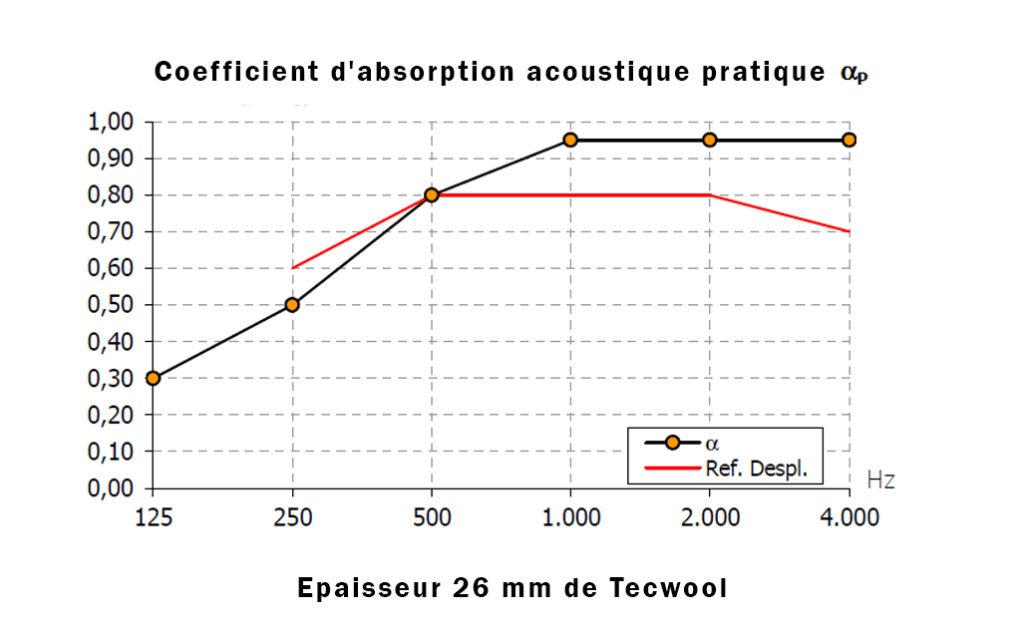 Absortion acustique 26 Tecwool
