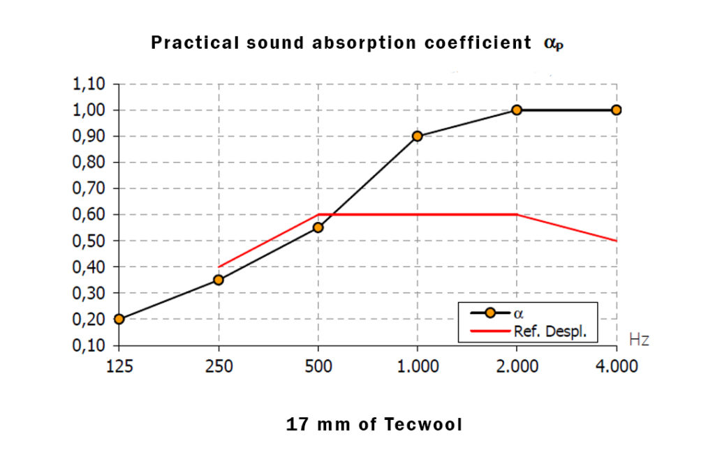 Absortion coeficient 17 Tecwool