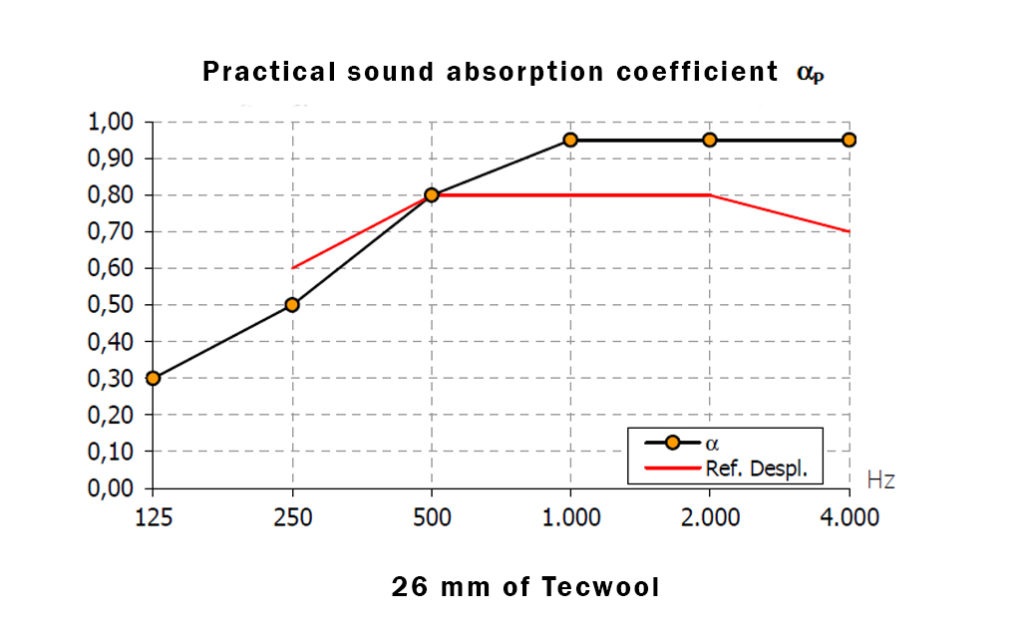 Absortion coeficient 26 Tecwool