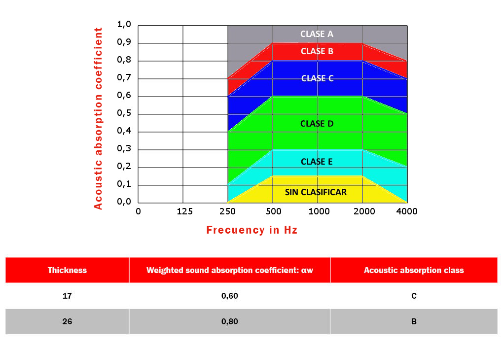 Table absortion coeficient