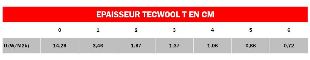 Tableau Isolation Tecwool