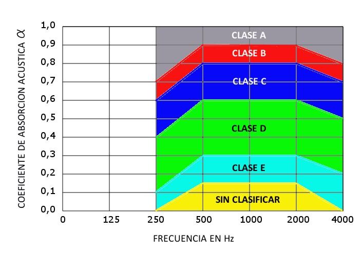 coeficiente de absorcion acustica