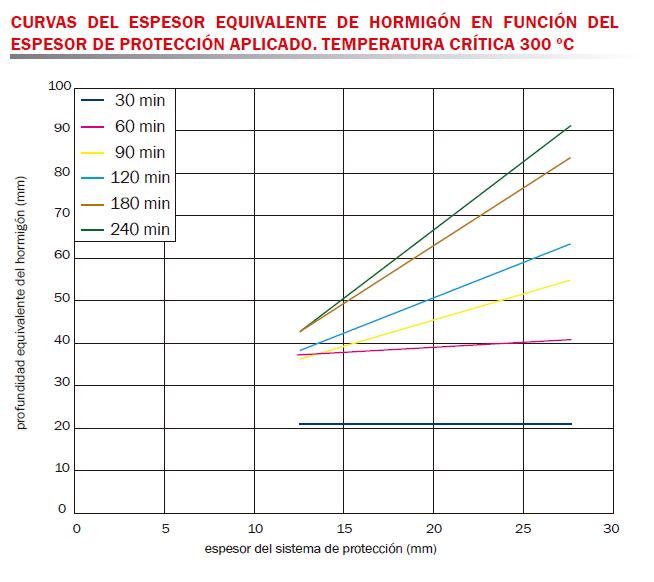 tabla curvas espesor