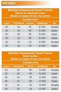 tabela mastique intumescente Tecsel
